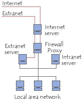Sisteme intranet/extranet