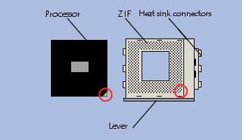 Installazione di un processore su ZIF