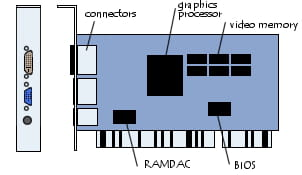 Diagram of a graphics card