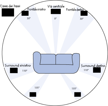 configurazione spaziale di un sistema 7.1