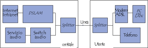 blocchi funzionali che compongono un collegamento ADSL