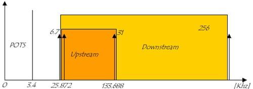 Ripartizione dei canali DMT su POTS con EC