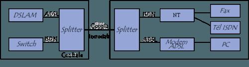splitter ADSL