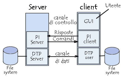 Il modello FTP
