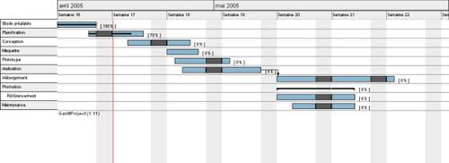 Relazioni di anteriorità su un diagramma GANTT