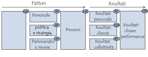 Referenziale EFQM