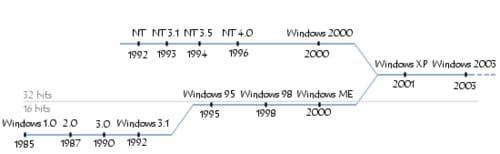 Archivio di Windows