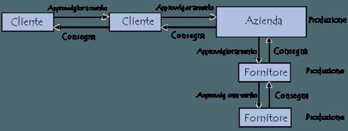 catena di distribuzione