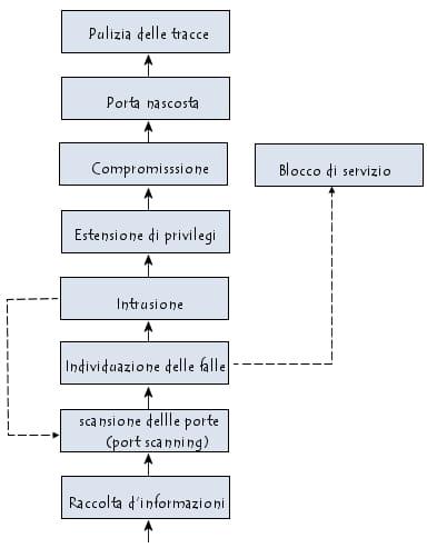Metodologia di un attacco di rete