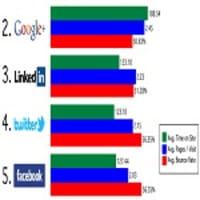 Google+ e LinkedIn, sfida vinta con Facebook sul traffico generato