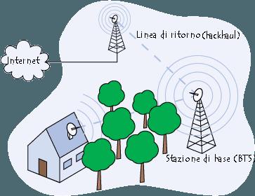 Schema di una rete a maglie WiMAX