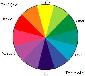 cerchio cromatico