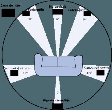 configurazione spaziale di un sistema 6.1