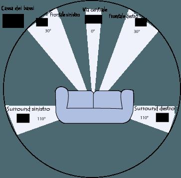 configurazione spaziale di un sistema 5.1
