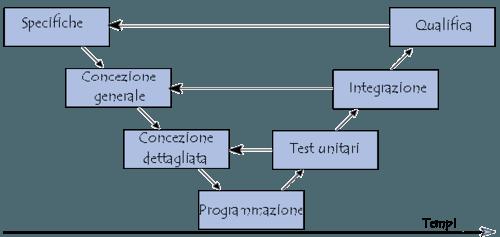modello di ciclo di vita a V