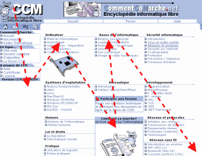 percorso visuale di una pagina web